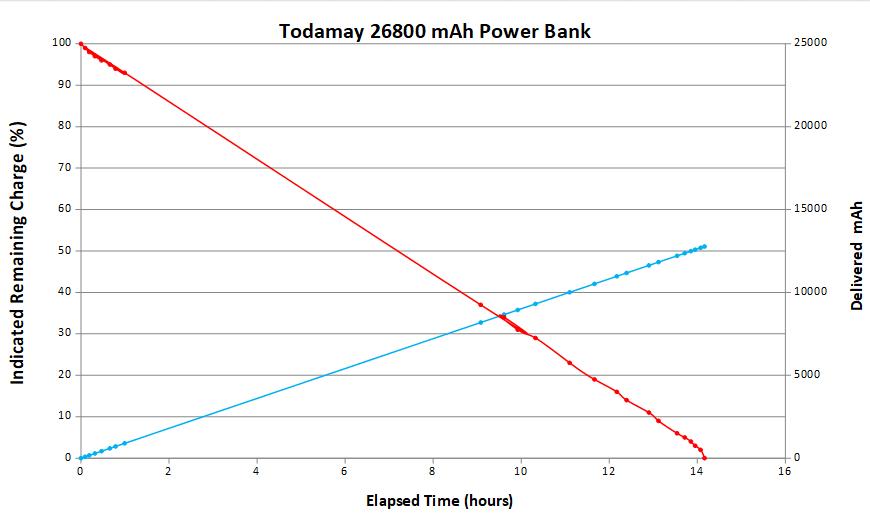 Real battery capacity