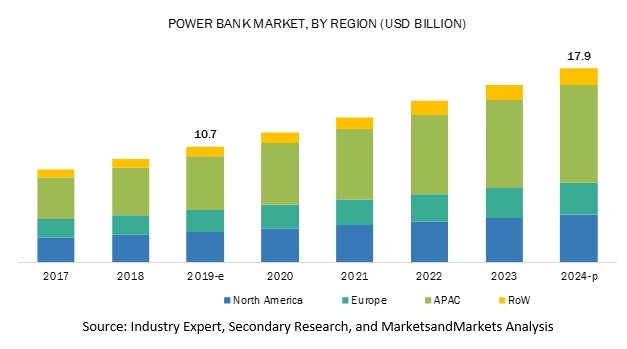 How will the $10 billion power bank market cope with the global crisis?