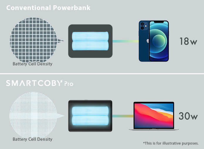 SMARTCOBY technology