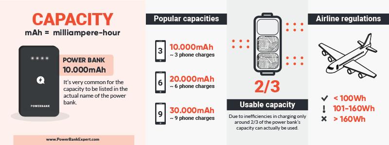 Power Bank Capacity