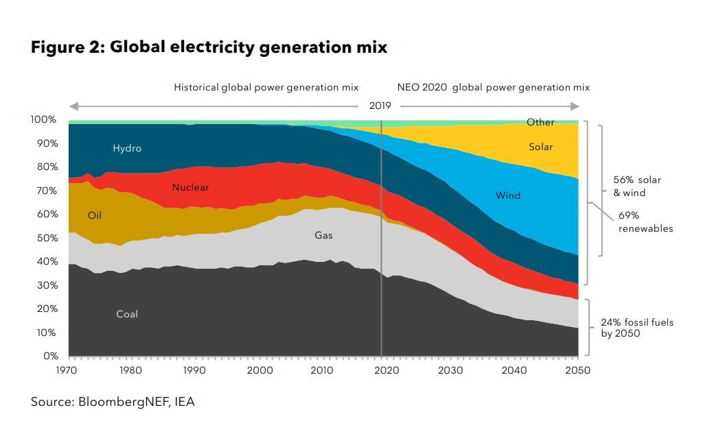 Bloomberg new energy outlook bloomberg 2020