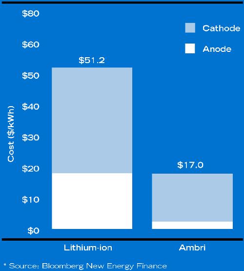 Lithium-ion vs liquid metal cost